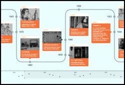 ChronoFlo Timeline Maker, Demo